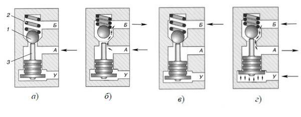 Схема работы одностороннего гидрозамка