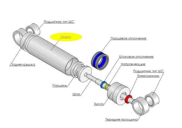 Составные части гидроцилиндра