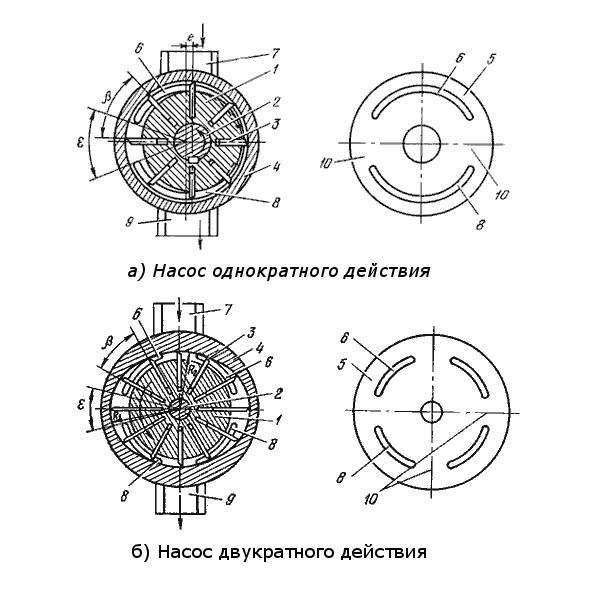 Схема устройства однотактного и двухтактного насосов.