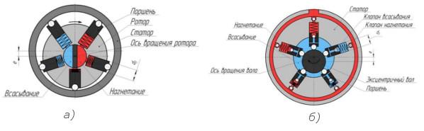 Схема радиально поршневых насосов