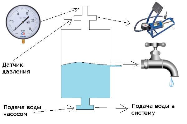 Гидроаккумулятор своими руками схема