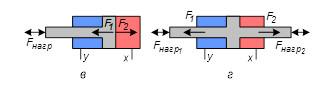 Гидравлический цилиндр двустороннего действия