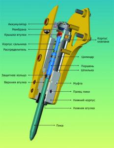 Схема гидромолота