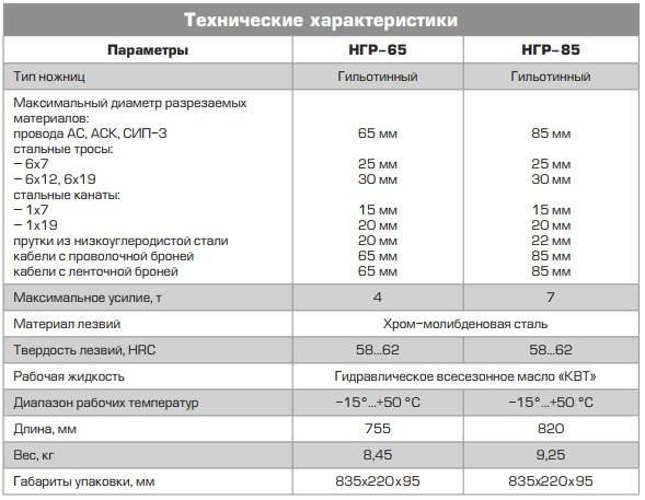 Технические характеристики гидравлических ножниц НРГ-65 и НРГ-85
